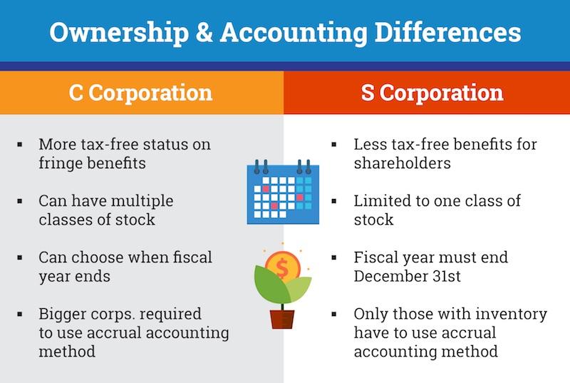 c corporation and s corporation benefits.jpeg