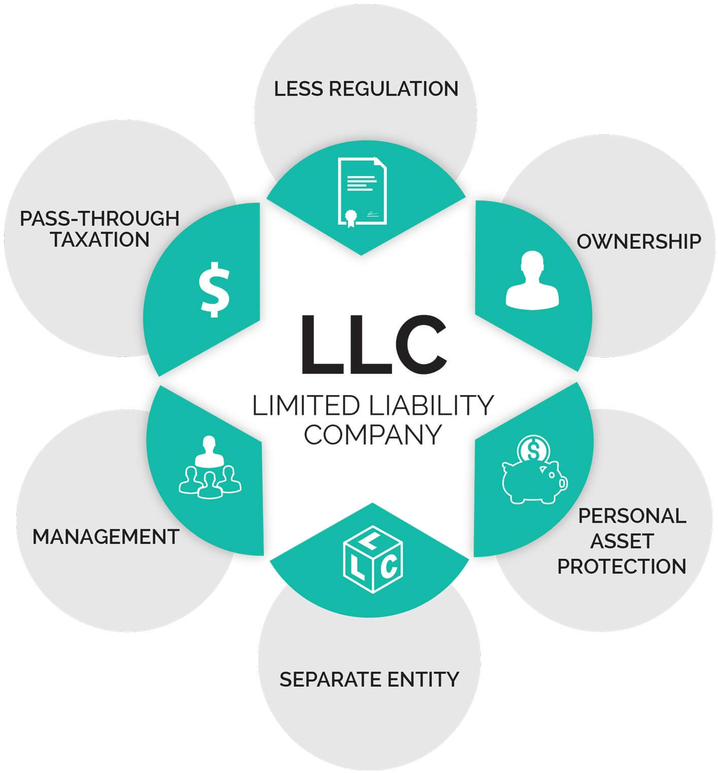 llc advantages and disadvantages.jpeg